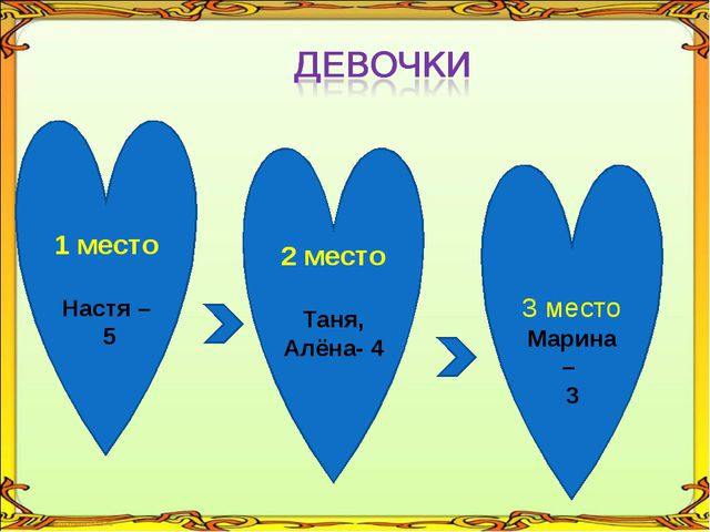1 место Настя – 5 2 место Таня, Алёна- 4 3 место Марина – 3