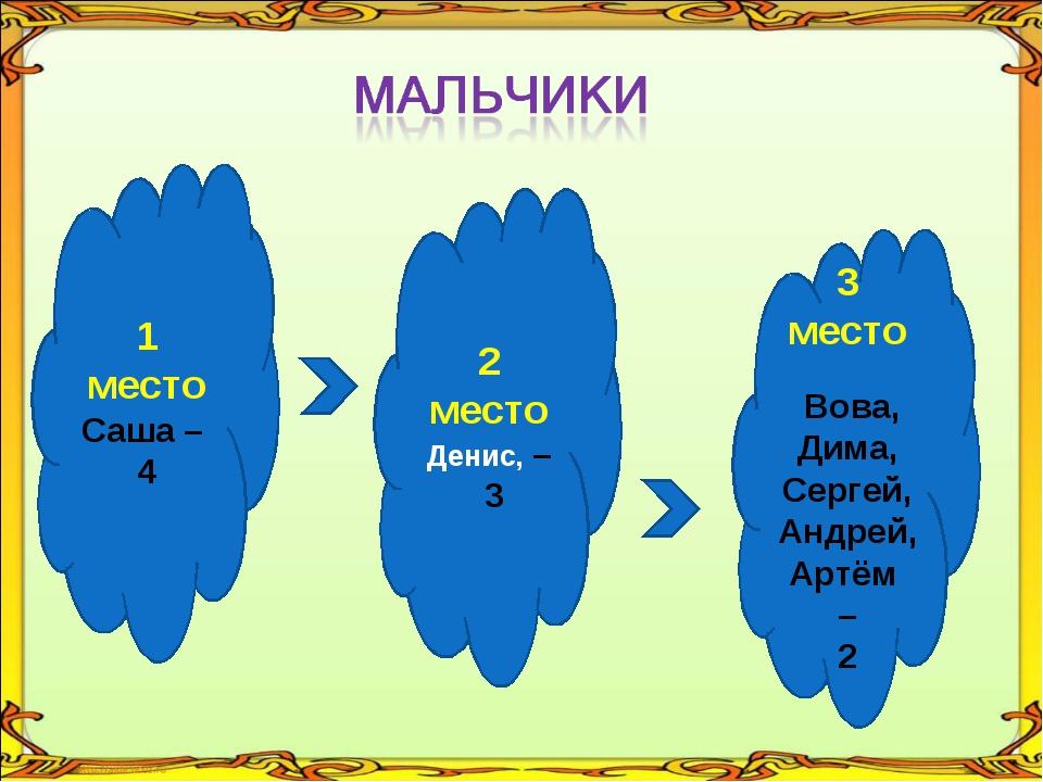 1 место Саша – 4 2 место Денис, – 3 3 место Вова, Дима, Сергей, Андрей, Артём...