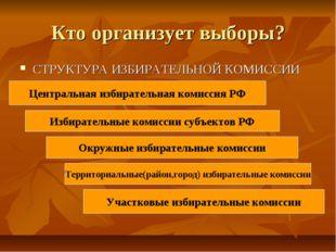Кто организует выборы? СТРУКТУРА ИЗБИРАТЕЛЬНОЙ КОМИССИИ Избирательные комисси