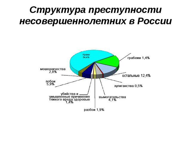 Структура преступности несовершеннолетних в России