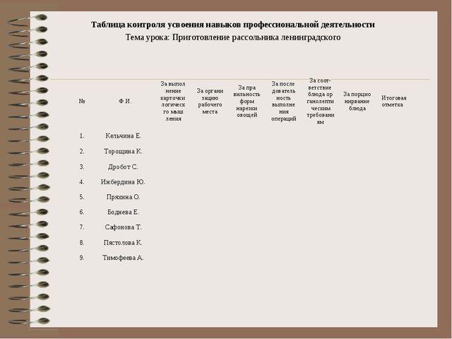 Таблица контроля усвоения навыков профессиональной деятельности Тема урока: П...