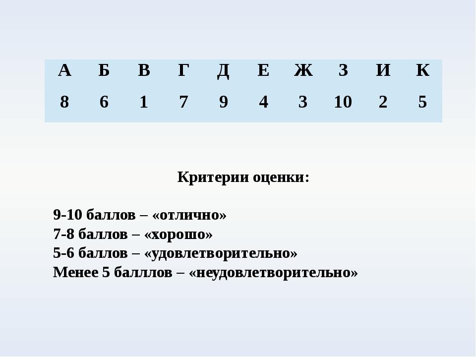 Критерии оценки: 9-10 баллов – «отлично» 7-8 баллов – «хорошо» 5-6 баллов – «...