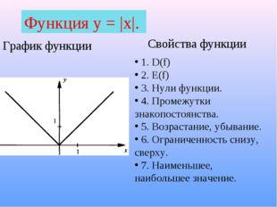 Функция у = |х|. График функции Свойства функции 1. D(f) 2. E(f) 3. Нули функ