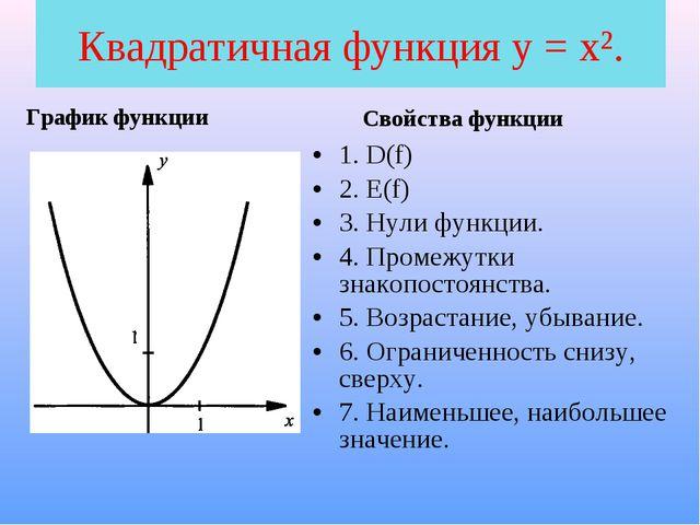 Квадратичная функция у = x². График функции Свойства функции 1. D(f) 2. E(f)...