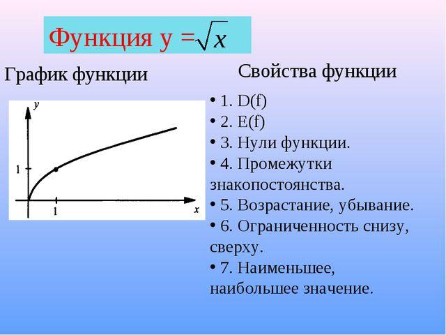 Функция у = График функции Свойства функции 1. D(f) 2. E(f) 3. Нули функции....