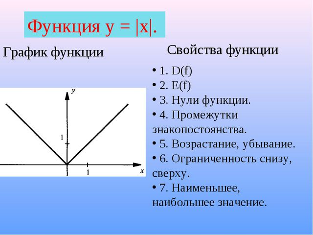 Функция у = |х|. График функции Свойства функции 1. D(f) 2. E(f) 3. Нули функ...