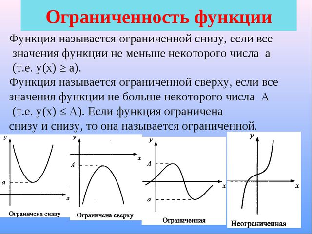 Ограниченность функции Функция называется ограниченной снизу, если все значен...