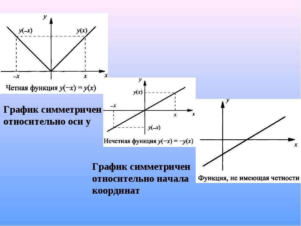 График симметричен относительно оси у График симметричен относительно начала...