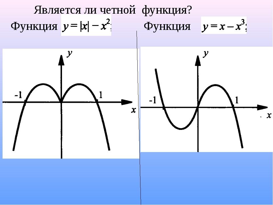 Функция Функция Является ли четной функция?