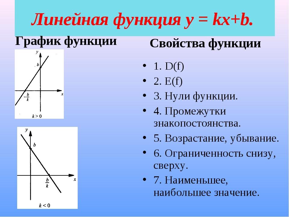 Линейная функция у = kx+b. График функции 1. D(f) 2. E(f) 3. Нули функции. 4....