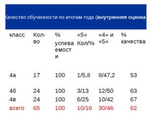 Качество обученности по итогам года (внутренняя оценка) классКол-во% успева