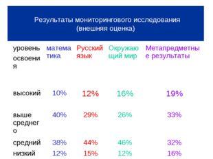 Результаты мониторингового исследования (внешняя оценка) уровень освоенияма
