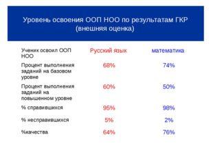 Уровень освоения ООП НОО по результатам ГКР (внешняя оценка) Уровень освоени