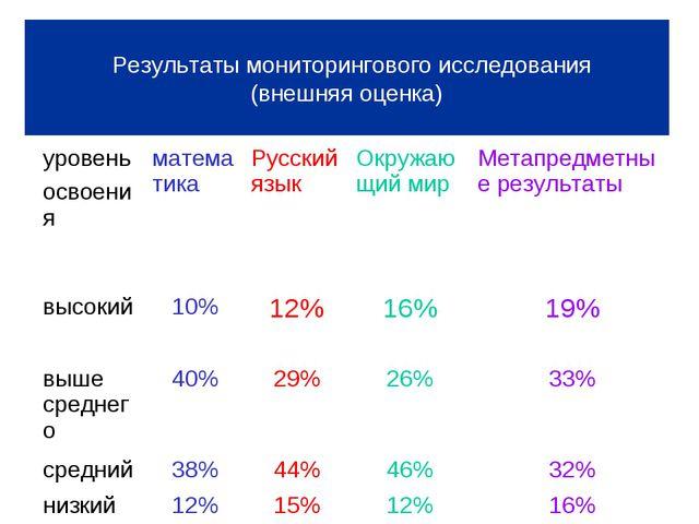 Результаты мониторингового исследования (внешняя оценка) уровень освоенияма...