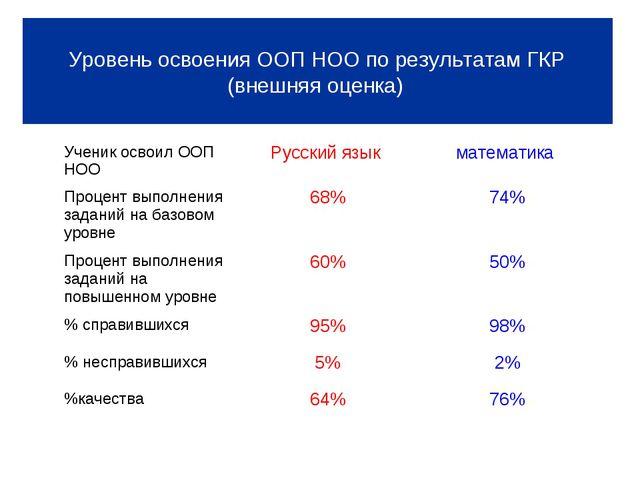 Уровень освоения ООП НОО по результатам ГКР (внешняя оценка) Уровень освоени...