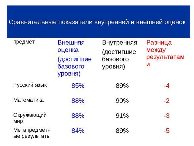Сравнительные показатели внутренней и внешней оценок Уровень освоения ООП НОО...