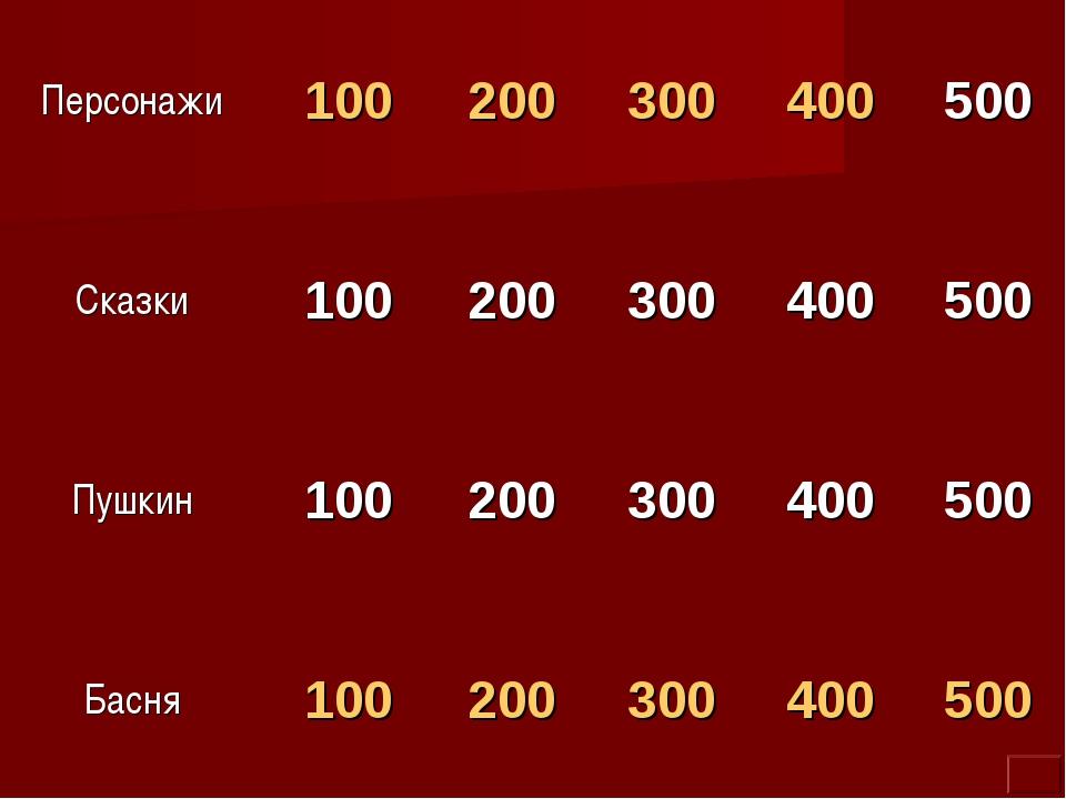 Персонажи100200300400500 Сказки100200300400500 Пушкин1002003004...