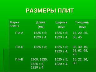 РАЗМЕРЫ ПЛИТ Марка плиты Длина (мм)Ширина (мм)Толщина (мм) ПФ-А1525 ± 5;