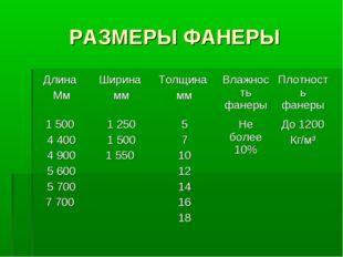 РАЗМЕРЫ ФАНЕРЫ Длина МмШирина ммТолщина ммВлажность фанерыПлотность фанер