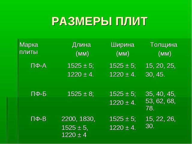 РАЗМЕРЫ ПЛИТ Марка плиты Длина (мм)Ширина (мм)Толщина (мм) ПФ-А1525 ± 5;...