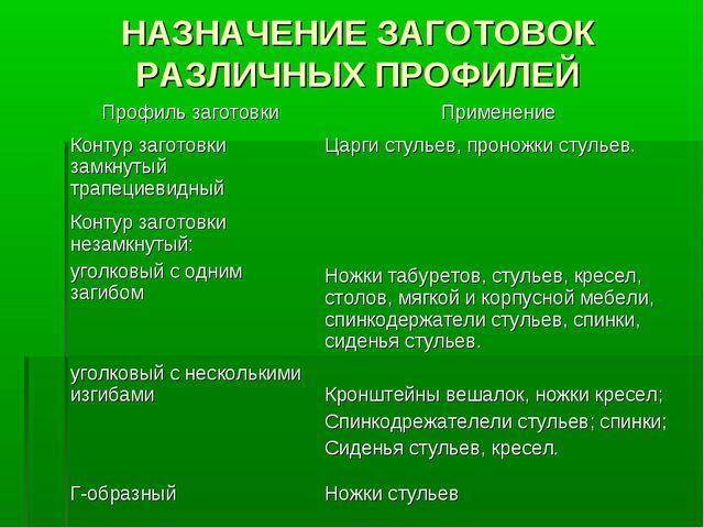 НАЗНАЧЕНИЕ ЗАГОТОВОК РАЗЛИЧНЫХ ПРОФИЛЕЙ Профиль заготовкиПрименение Контур з...