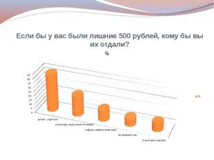 Если бы у вас были лишние 500 рублей, кому бы вы их отдали?