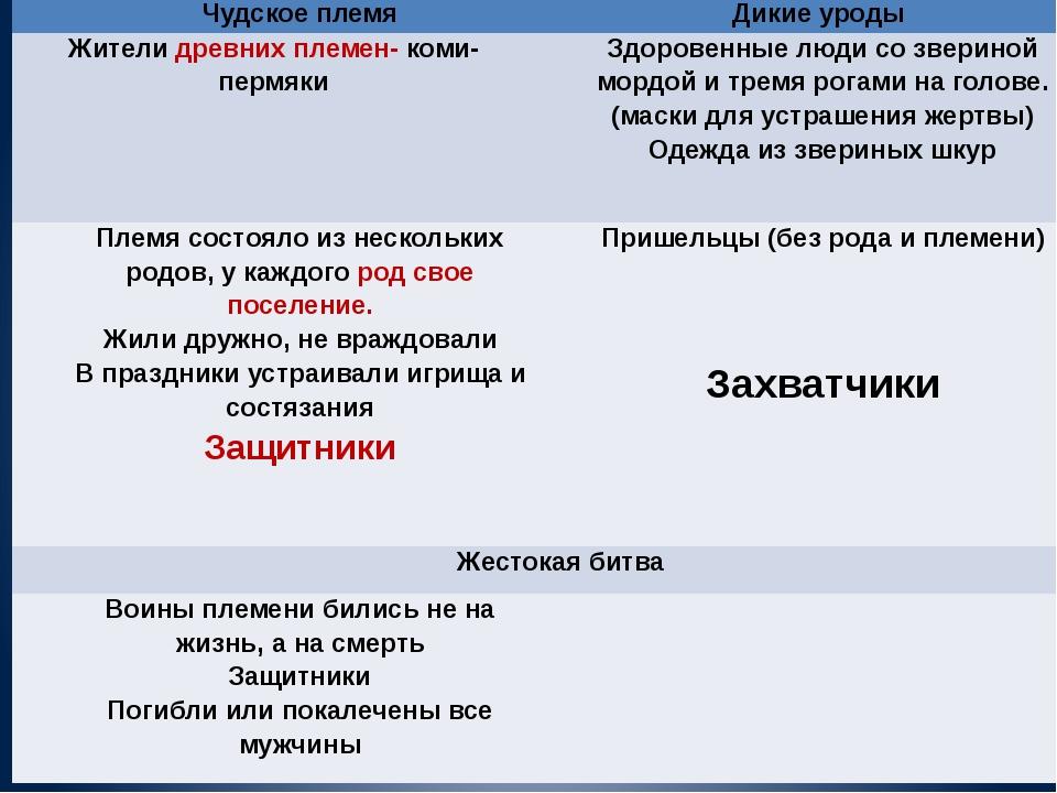 Чудское племя Дикие уроды Жителидревних племен-коми-пермяки  Здоровенные люд...