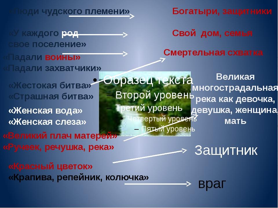 «Люди чудского племени» Богатыри, защитники «У каждого род свое поселение» Св...