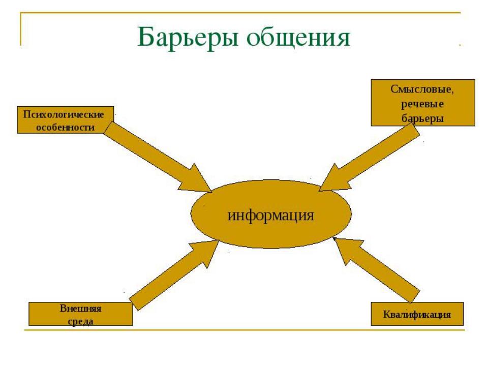 которые позволяют достаточно успешно преодолевать коммуникационные барьеры и повышать эффективность коммуникации