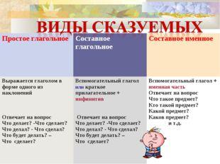 Простое глагольноеСоставное глагольное Составное именное Выражается глаголо