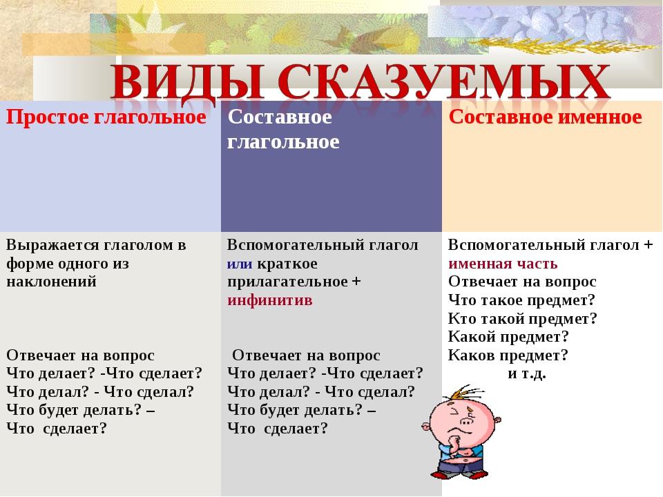 Простое глагольноеСоставное глагольное Составное именное Выражается глаголо...