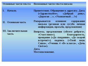 Схема текста письма Основные части текстаВозможные части текста письма Начал