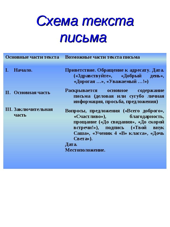 Схема текста письма Основные части текстаВозможные части текста письма Начал...