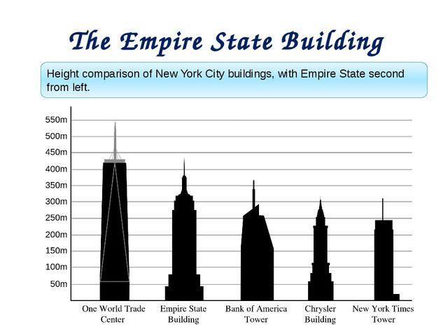 The Empire State Building Height comparison of New York City buildings, with...