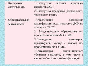 Экспертная деятельность 1.Экспертиза рабочих программ педагоговДОУ. 2.Эксперт