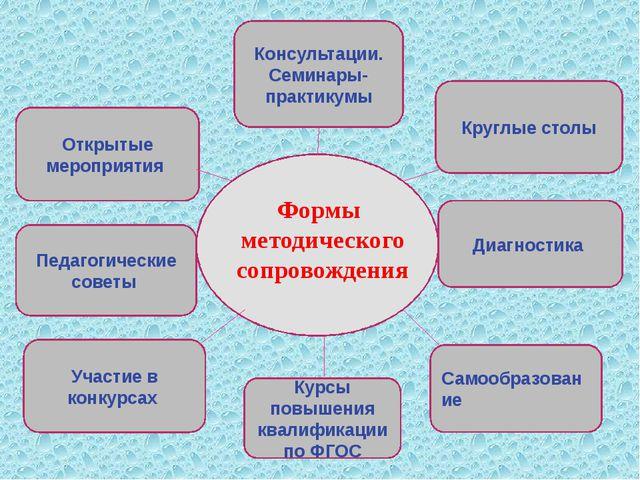 Открытые мероприятия Консультации. Семинары-практикумы Самообразование Участ...