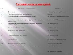 Программа основных мероприятий. № Мероприятия по направлениям Ответственные 1