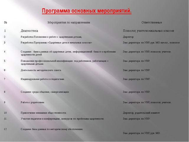 Программа основных мероприятий. № Мероприятия по направлениям Ответственные 1...