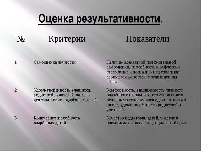 Оценка результативности. № Критерии Показатели 1 Самооценка личности Наличие...