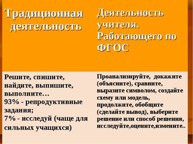 Традиционная деятельность  Деятельность учителя. Работающего по ФГОС Решите...