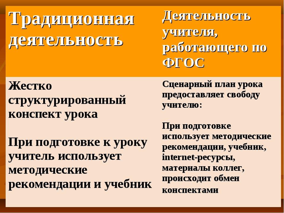 Традиционная деятельность Деятельность учителя, работающего по ФГОС Жестко с...