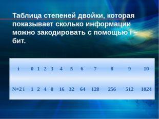 Таблица степеней двойки, которая показывает сколько информации можно закодиро