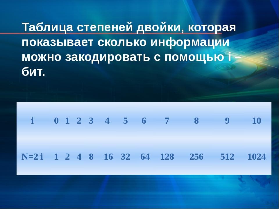 Таблица степеней двойки, которая показывает сколько информации можно закодиро...