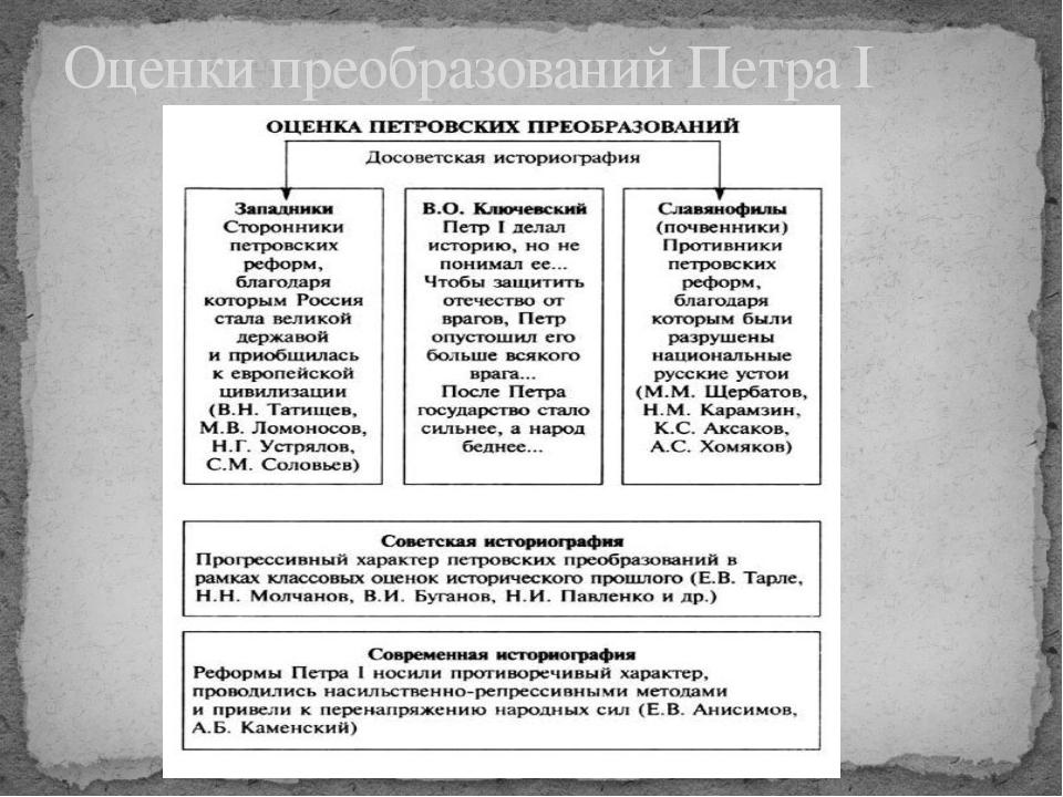 Период петра i в россии