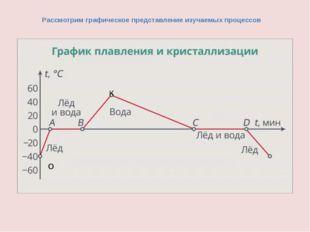 Рассмотрим графическое представление изучаемых процессов О К