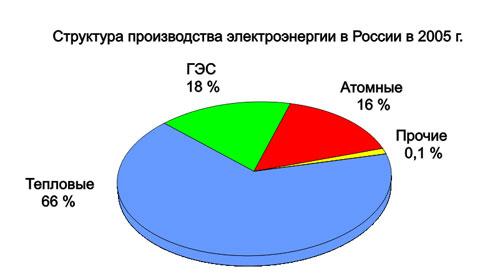 http://www.el-sety.ru/dom/img/electroros3.jpg