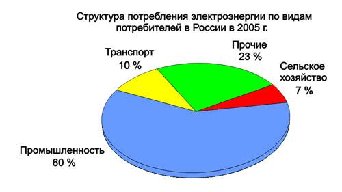 http://www.el-sety.ru/dom/img/electroros4.jpg