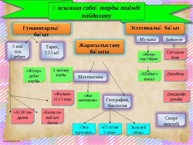 Қосымша сабақтарды тиімді пайдалану scul32.ucoz.ru