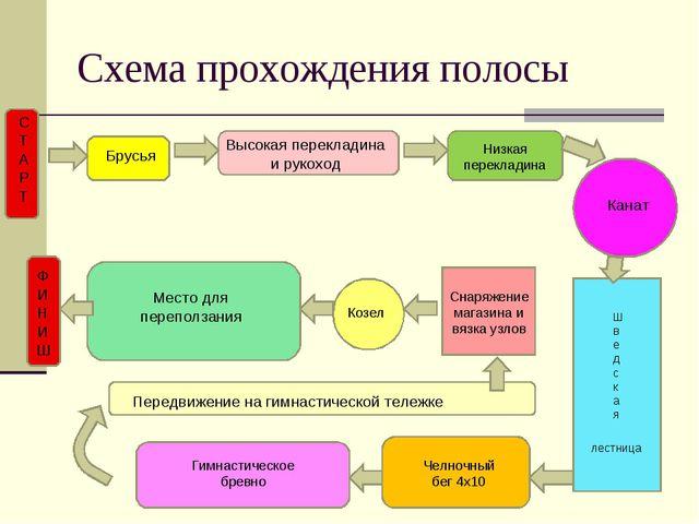 Схема прохождения полосы Брусья Высокая перекладина и рукоход Низкая переклад...