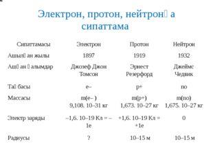 Электрон, протон, нейтронға сипаттама Сипаттамасы Электрон Протон Нейтрон Ашы